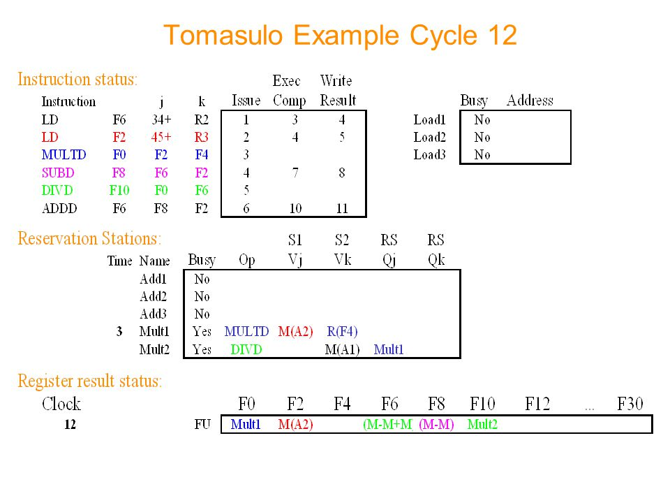 Tomasulo Example Cycle 12