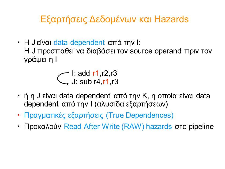 Αλγόριθμος Tomasulo Reservation Stations (RS) – Αποθηκεύουν τους operands των εντολών που περιμένουν να εκτελεστούν – Κατανεμημένα μαζί με τα Functional Units (FUs) Οι source registers κάθε εντολής αντικαθίστανται με το όνομα του κατάλληλου RS, το οποίο θα της παράσχει το απαιτούμενο input register renaming – Αποφυγή WAR, WAW hazards – Περισσότερα RS από πραγματικούς registers διασφαλίζουν την αποφυγή κινδύνων εξαιτίας name dependences που δεν μπορεί να επιλύσει ένας compiler αποτελέσματα στα FU από τα RS, όχι μέσω του register file, αλλά πάνω από το Common Data Bus που κάνει broadcast τα αποτελέσματα σε όλα τα FUs Load,Stores αντιμετωπίζονται κι αυτά ως FUs με RSs