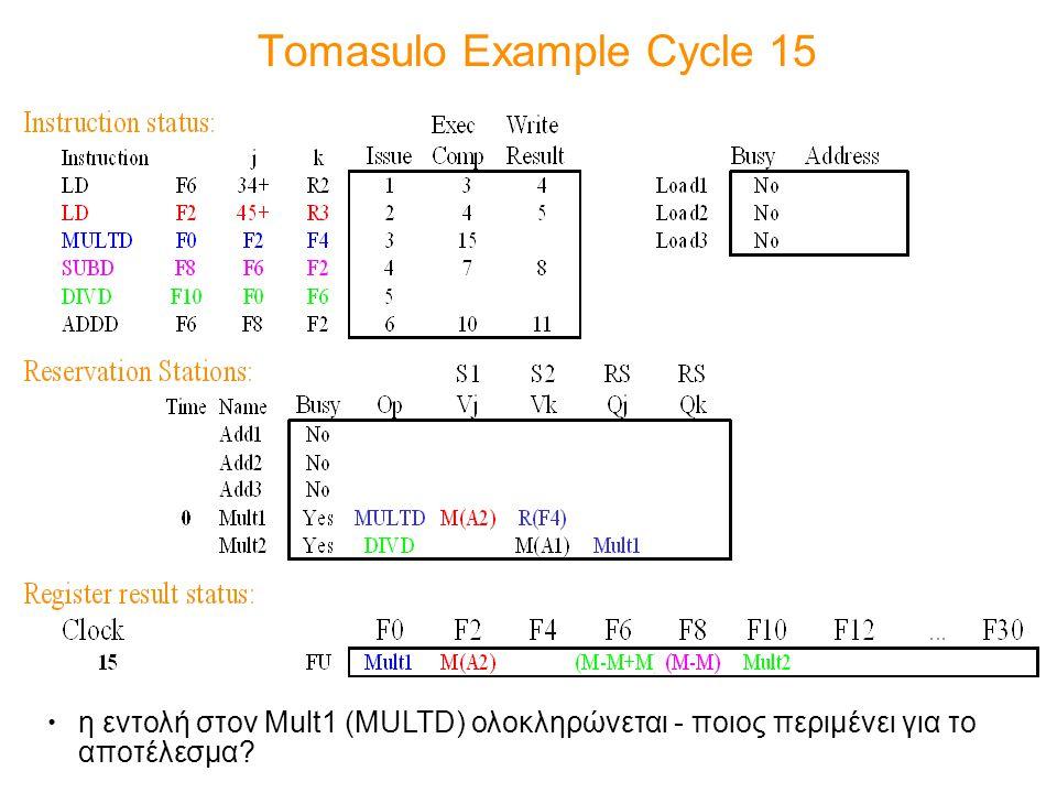 Tomasulo Example Cycle 15 η εντολή στον Mult1 (MULTD) ολοκληρώνεται - ποιος περιμένει για το αποτέλεσμα?