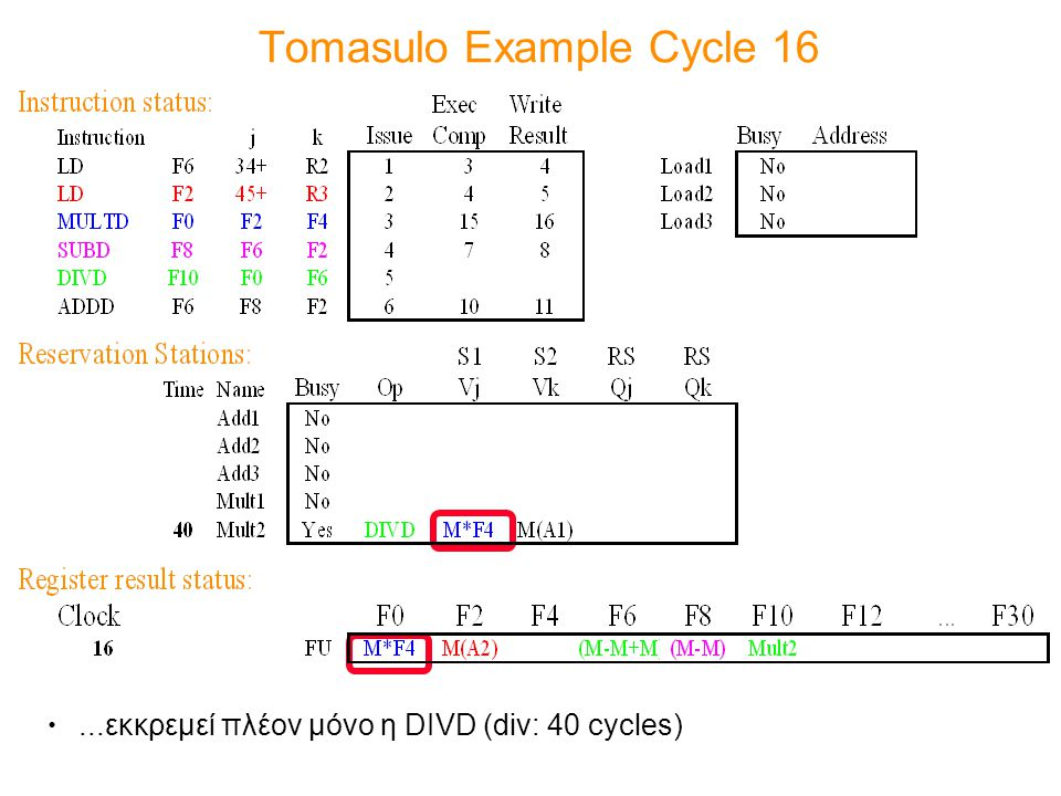 Tomasulo Example Cycle 16...εκκρεμεί πλέον μόνο η DIVD (div: 40 cycles)