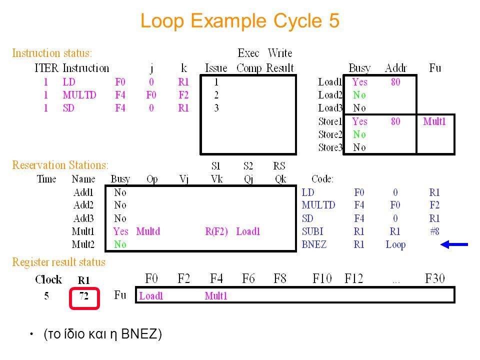 Loop Example Cycle 5 (το ίδιο και η BNEZ)