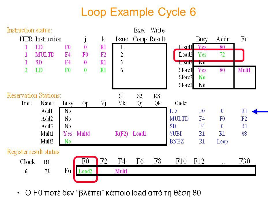 "Loop Example Cycle 6 Ο F0 ποτέ δεν ""βλέπει"" κάποιο load από τη θέση 80"