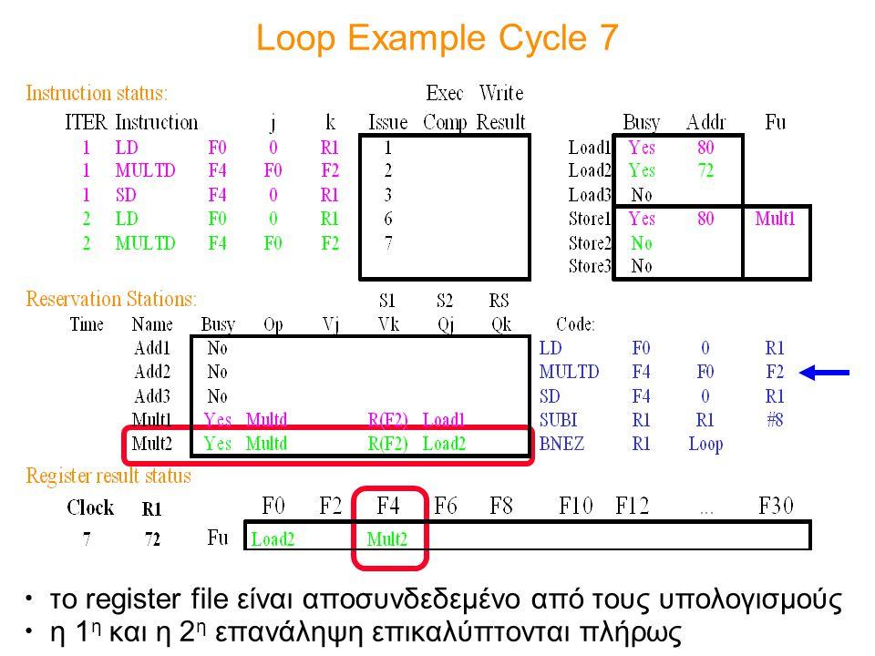 Loop Example Cycle 7 το register file είναι αποσυνδεδεμένο από τους υπολογισμούς η 1 η και η 2 η επανάληψη επικαλύπτονται πλήρως