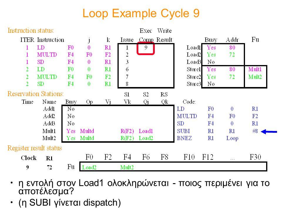 Loop Example Cycle 9 η εντολή στον Load1 ολοκληρώνεται - ποιος περιμένει για το αποτέλεσμα? (η SUBI γίνεται dispatch)