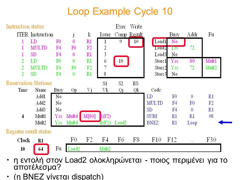 Loop Example Cycle 10 η εντολή στον Load2 ολοκληρώνεται - ποιος περιμένει για το αποτέλεσμα? (η BNEZ γίνεται dispatch)