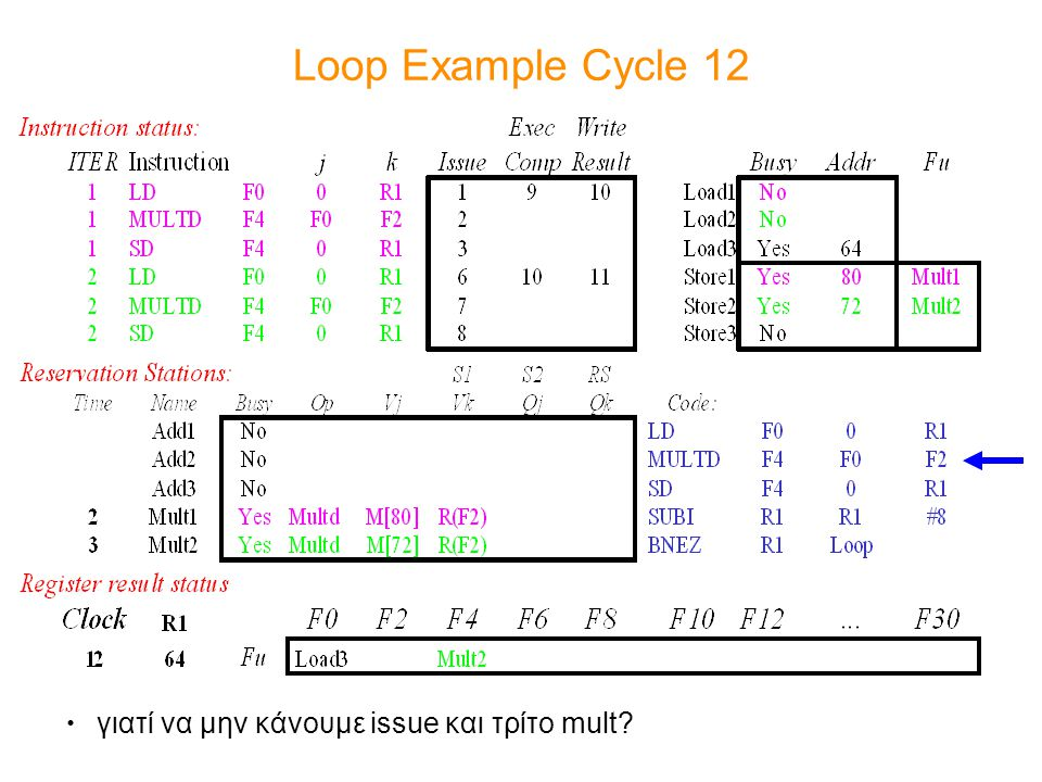 Loop Example Cycle 12 γιατί να μην κάνουμε issue και τρίτο mult?