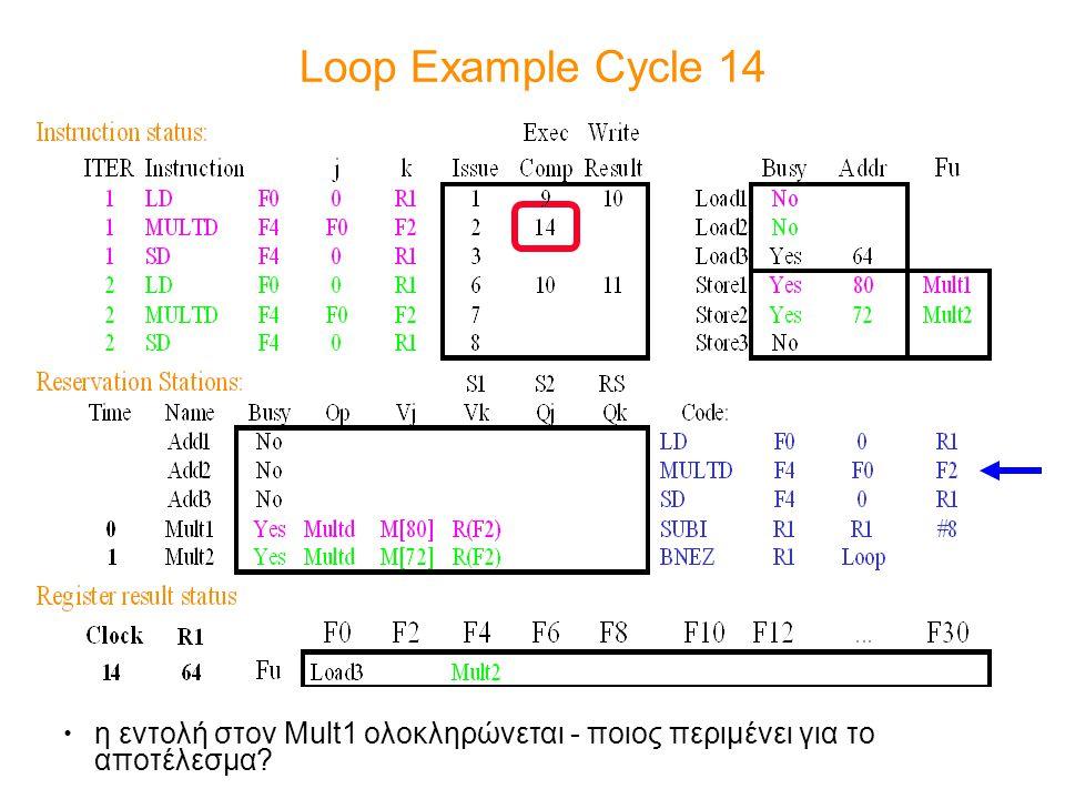 Loop Example Cycle 14 η εντολή στον Mult1 ολοκληρώνεται - ποιος περιμένει για το αποτέλεσμα?