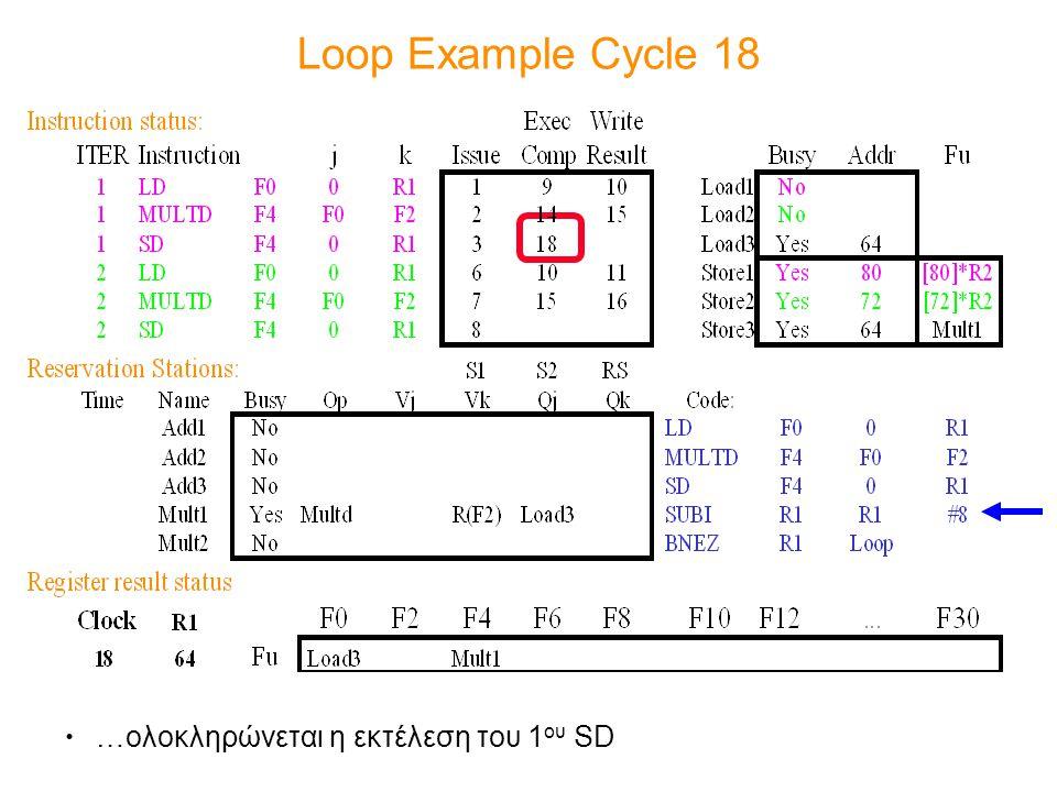 Loop Example Cycle 18 …ολοκληρώνεται η εκτέλεση του 1 ου SD