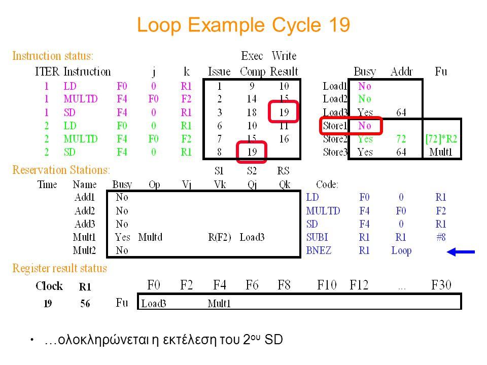 Loop Example Cycle 19 …ολοκληρώνεται η εκτέλεση του 2 ου SD