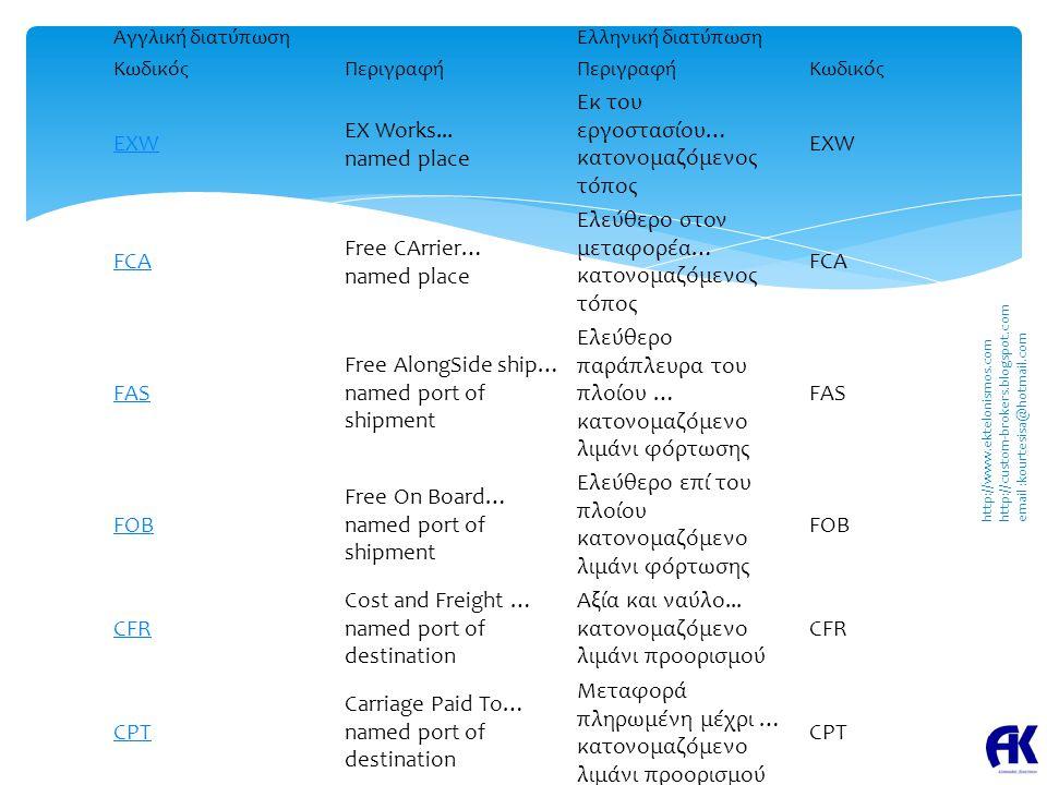 Αγγλική διατύπωσηΕλληνική διατύπωση ΚωδικόςΠεριγραφή Κωδικός EXW EX Works... named place Εκ του εργοστασίου… κατονομαζόμενος τόπος EXW FCA Free CArrie
