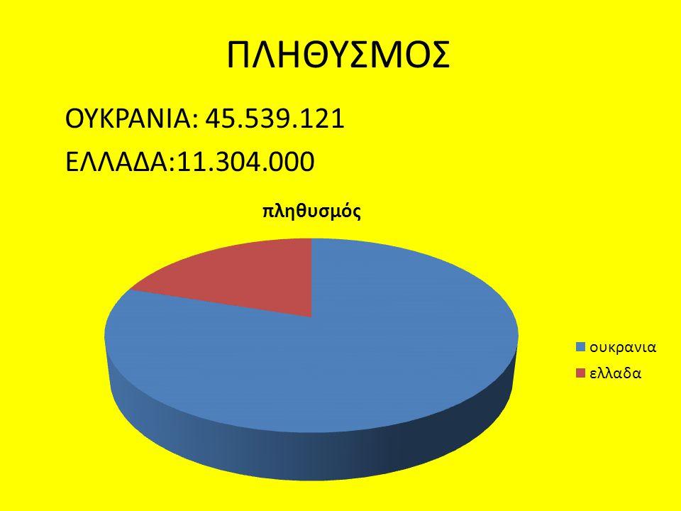 ΠΛΗΘΥΣΜΟΣ ΟΥΚΡΑΝΙΑ: 45.539.121 ΕΛΛΑΔΑ:11.304.000