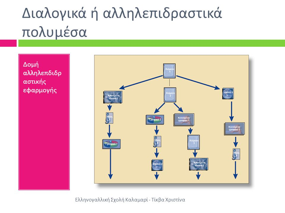 Διαλογικά ή αλληλεπιδραστικά πολυμέσα Ελληνογαλλική Σχολή Καλαμαρί - Τίκβα Χριστίνα Δομή αλληλεπδιδρ αστικής εφαρμογής