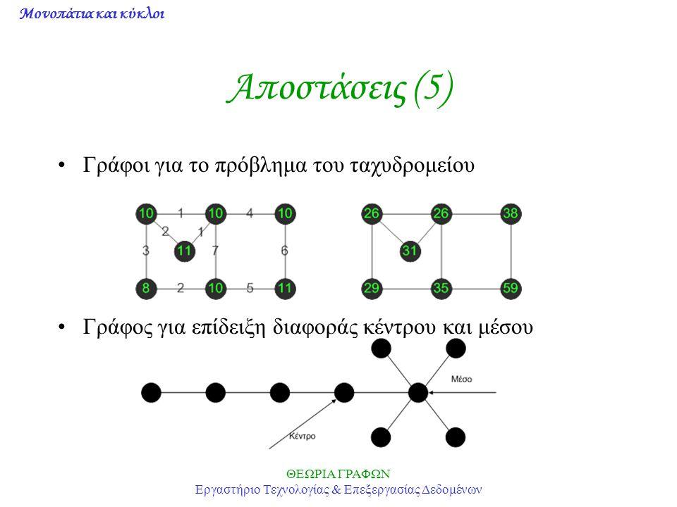 Μονοπάτια και κύκλοι ΘΕΩΡΙΑ ΓΡΑΦΩΝ Εργαστήριο Τεχνολογίας & Επεξεργασίας Δεδομένων Hamiltonian γράφοι (3) Πρόβλημα: ποιά είναι η ικανή και αναγκαία συνθήκη, ώστε να είναι ένας γράφος Hamiltonian.