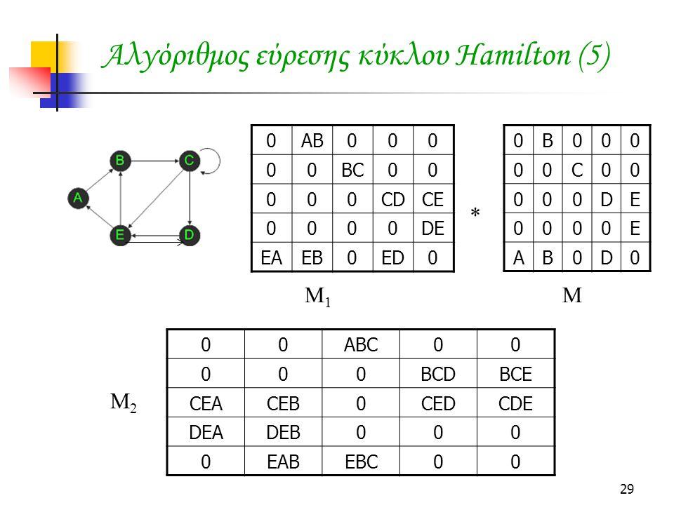 29 0AB000 00BC00 000CDCE 0000DE EAEB0ED0 0B000 00C00 000DE 0000E AB0D0 Αλγόριθμος εύρεσης κύκλου Hamilton (5) M 1 M * 00ABC00 000BCDBCE CEACEB0CEDCDE DEADEB000 0EABEBC00 M2M2