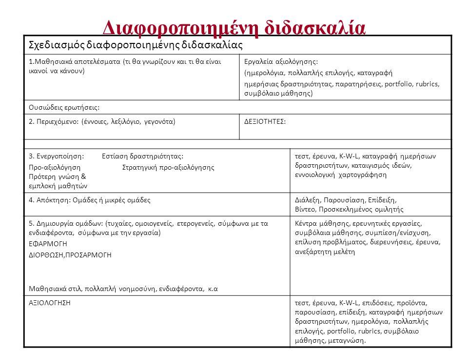 Σχεδιασμός διαφοροποιημένης διδασκαλίας 1.Μαθησιακά αποτελέσματα (τι θα γνωρίζουν και τι θα είναι ικανοί να κάνουν) Εργαλεία αξιολόγησης: (ημερολόγια,