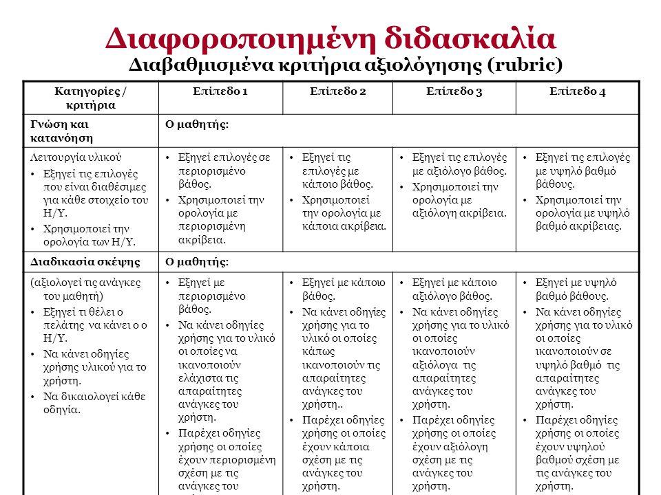 Διαβαθμισμένα κριτήρια αξιολόγησης (rubric) Κατηγορίες / κριτήρια Επίπεδο 1Επίπεδο 2Επίπεδο 3Επίπεδο 4 Γνώση και κατανόηση Ο μαθητής: Λειτουργία υλικο