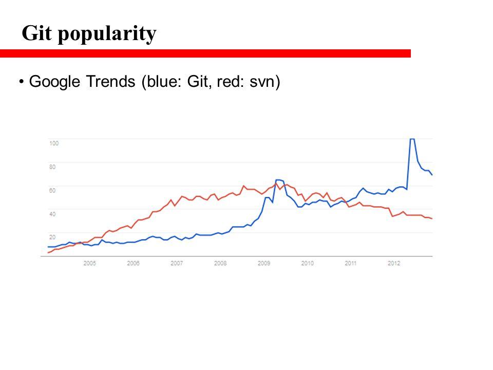 Git popularity Google Trends (blue: Git, red: svn)