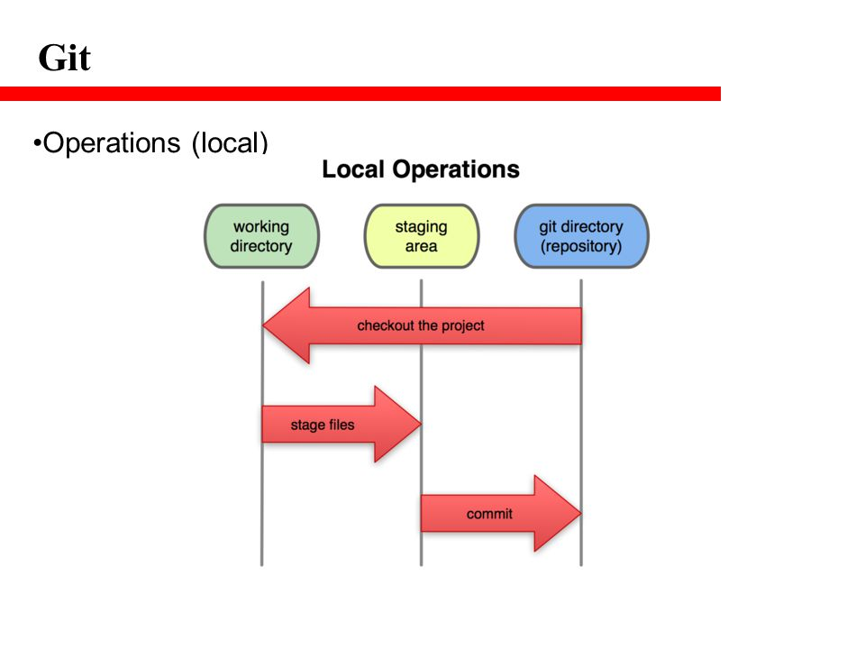 Git Operations (local)