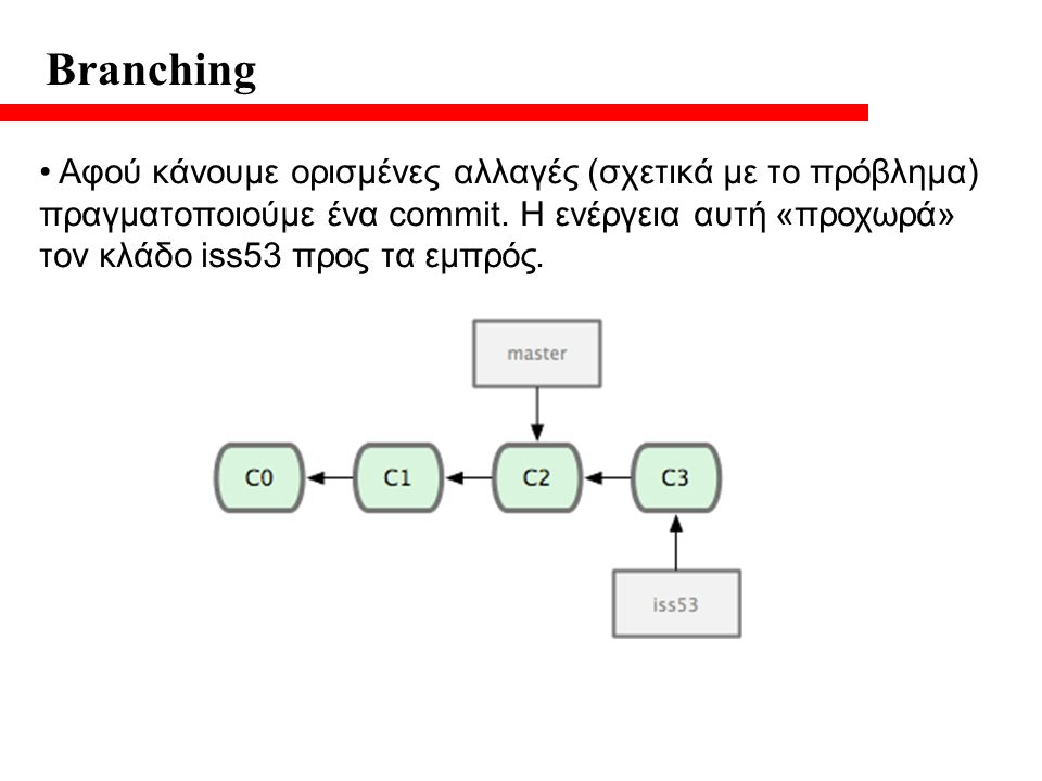 Branching Αφού κάνουμε ορισμένες αλλαγές (σχετικά με το πρόβλημα) πραγματοποιούμε ένα commit.