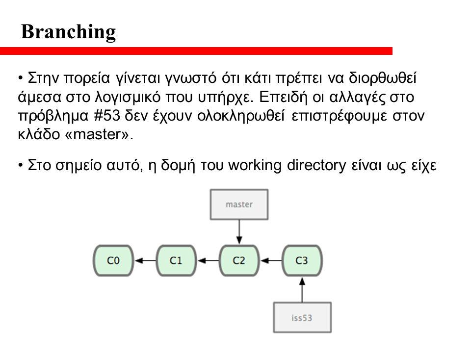 Branching Στην πορεία γίνεται γνωστό ότι κάτι πρέπει να διορθωθεί άμεσα στο λογισμικό που υπήρχε.