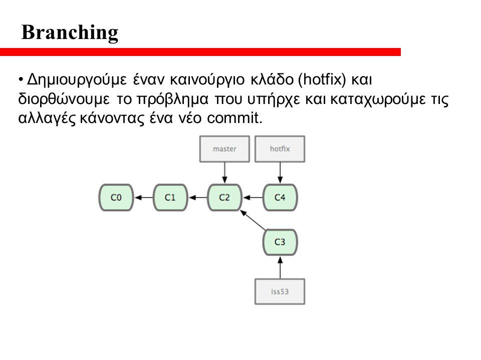Branching Δημιουργούμε έναν καινούργιο κλάδο (hotfix) και διορθώνουμε το πρόβλημα που υπήρχε και καταχωρούμε τις αλλαγές κάνοντας ένα νέο commit.