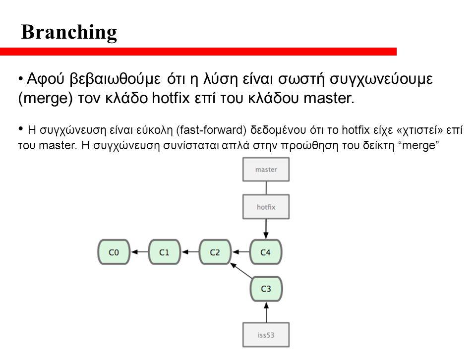 Branching Αφού βεβαιωθούμε ότι η λύση είναι σωστή συγχωνεύουμε (merge) τον κλάδο hotfix επί του κλάδου master.