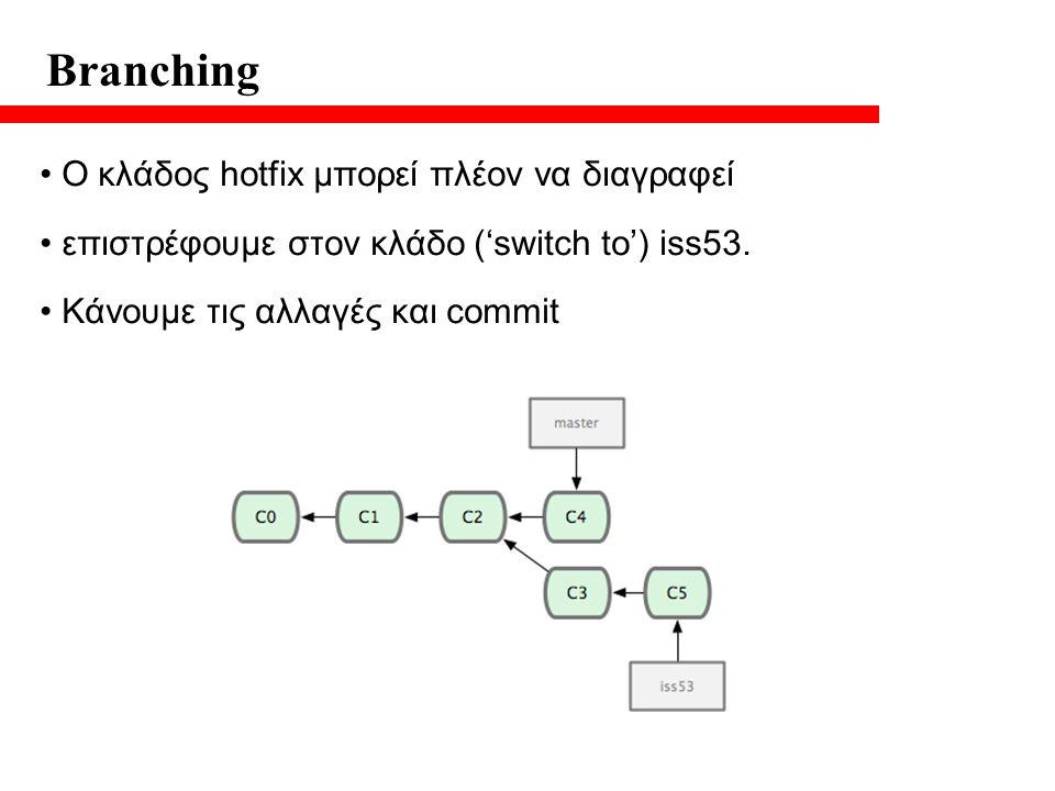 Branching O κλάδος hotfix μπορεί πλέον να διαγραφεί επιστρέφουμε στον κλάδο ('switch to') iss53.