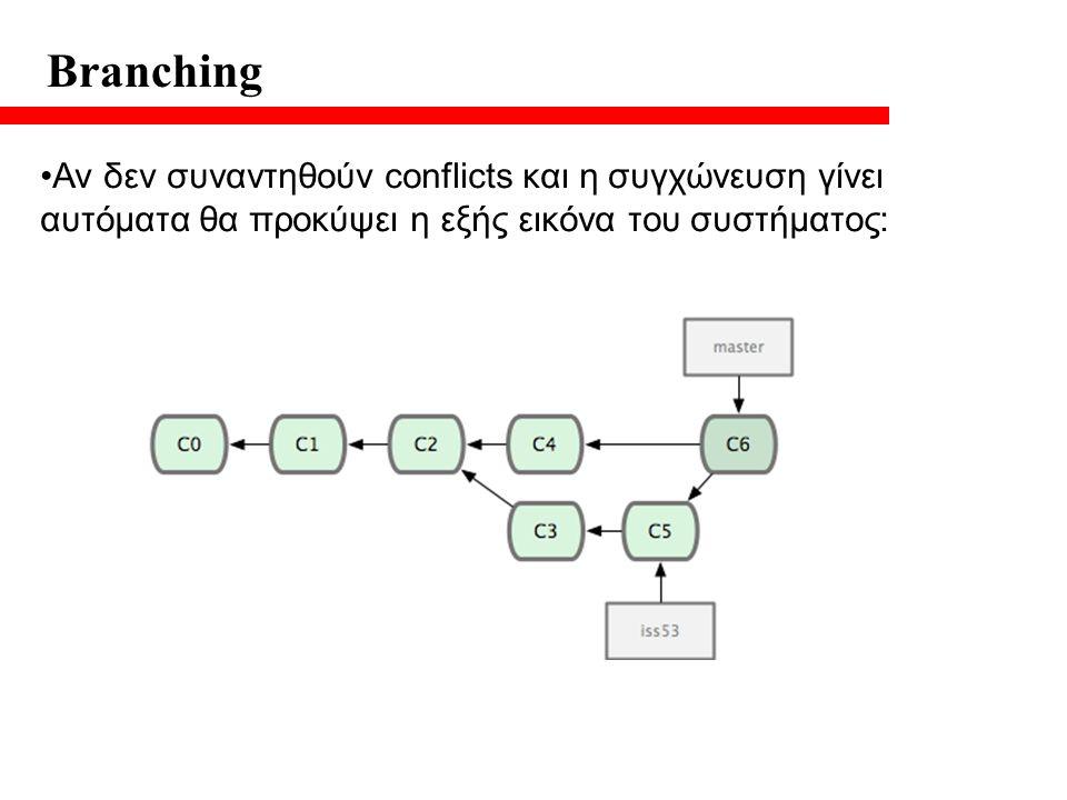 Branching Αν δεν συναντηθούν conflicts και η συγχώνευση γίνει αυτόματα θα προκύψει η εξής εικόνα του συστήματος: