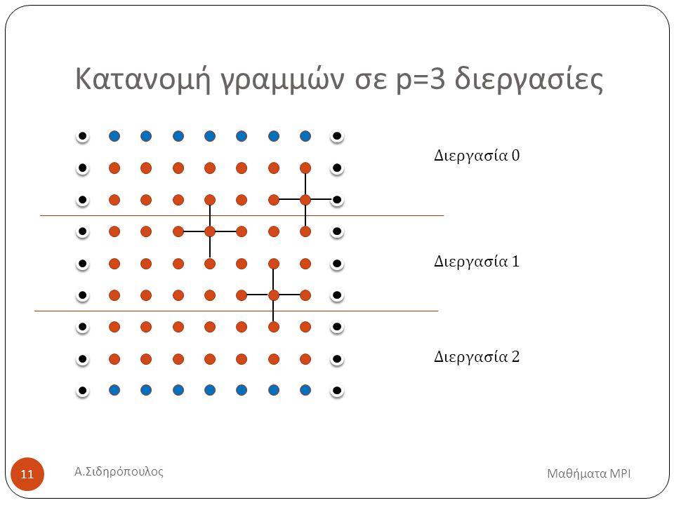 Κατανομή γραμμών σε p=3 διεργασίες Διεργασία 0 Διεργασία 1 Διεργασία 2 Μαθήματα MPI 11 Α.
