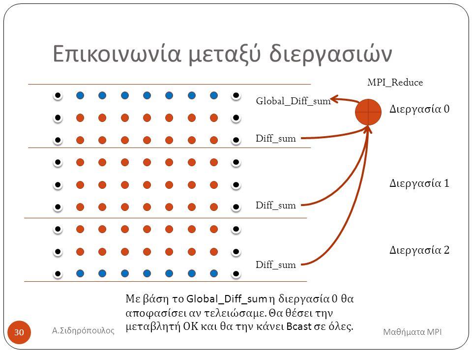 Επικοινωνία μεταξύ διεργασιών Διεργασία 0 Διεργασία 1 Διεργασία 2 Μαθήματα MPI 30 Diff_sum Global_Diff_sum MPI_Reduce Με βάση το Global_Diff_sum η διεργασία 0 θα αποφασίσει αν τελειώσαμε.