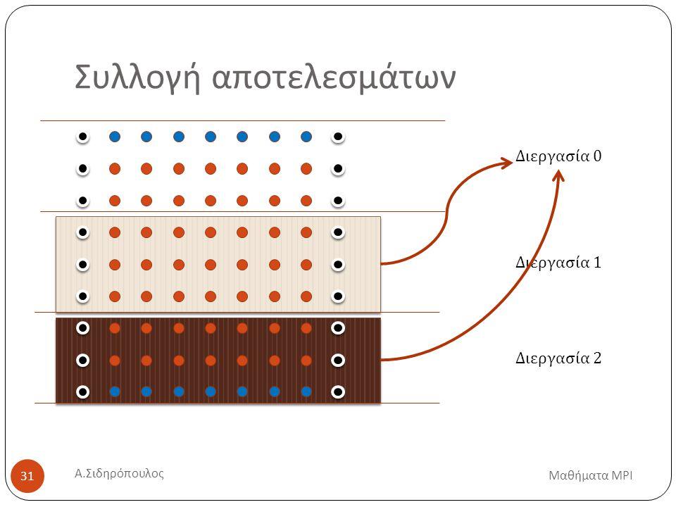 Συλλογή αποτελεσμάτων Διεργασία 0 Διεργασία 1 Διεργασία 2 Μαθήματα MPI 31 Α. Σιδηρόπουλος