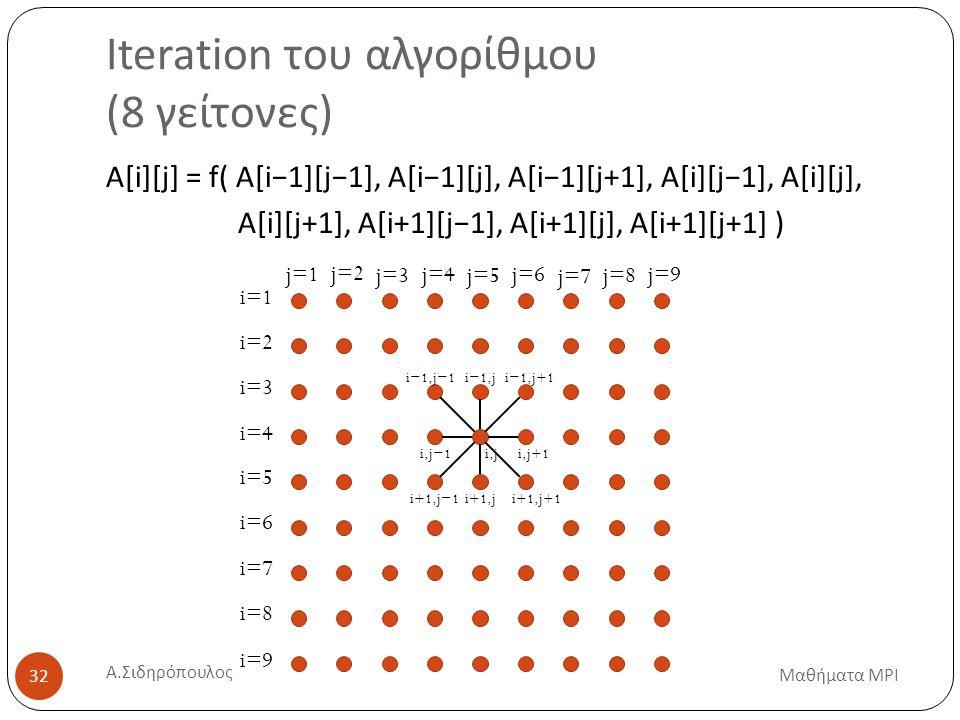 Iteration του αλγορίθμου (8 γείτονες) A[i][j] = f( A[i−1][j−1], A[i−1][j], A[i−1][j+1], A[i][j−1], A[i][j], A[i][j+1], A[i+1][j−1], A[i+1][j], A[i+1][j+1] ) i=1 i=2 i=3 i=4 i=5 i=6 i=7 i=8 i=9 j=1 j=2 j=3 j=4 j=5 j=6 j=7 j=8 j=9 i,ji,j+1i,j−1 i+1,j i−1,j Μαθήματα MPI 32 i+1,j+1i+1,j−1 i−1,j−1i−1,j+1 Α.