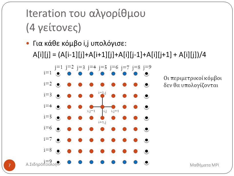 Αρχικοποίηση Μαθήματα MPI 8 SIZE=7 for(i=0;i<=SIZE+1;i++) { for(j=0;j<=SIZE+1;j++) { Xold[i][j]=1; X[i][j]=1; } X[i][0]=-1; X[i][SIZE+1]=-1; Xold[i][0]=-1; Xold[i][SIZE+1]=-1; } Α.