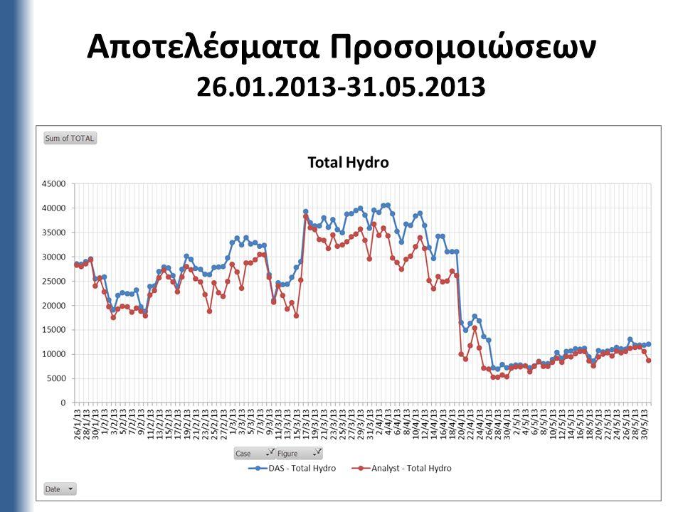 Αποτελέσματα Προσομοιώσεων 26.01.2013-31.05.2013 18