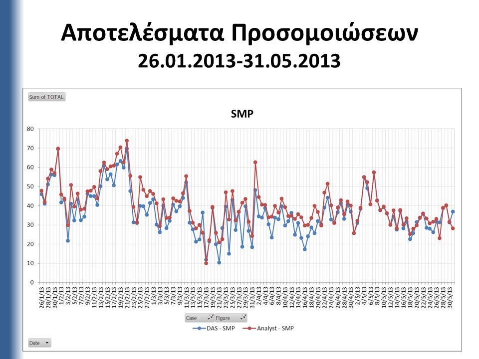 Αποτελέσματα Προσομοιώσεων 26.01.2013-31.05.2013 19