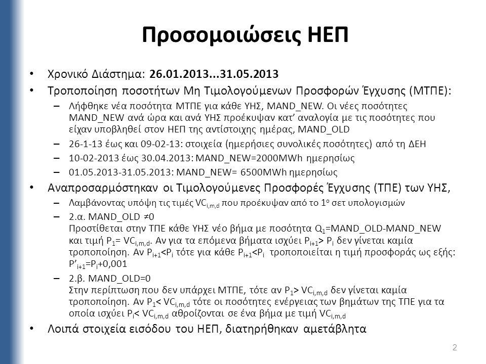 Προσομοιώσεις ΗΕΠ Χρονικό Διάστημα: 26.01.2013...31.05.2013 Τροποποίηση ποσοτήτων Μη Τιμολογούμενων Προσφορών Έγχυσης (ΜΤΠΕ): – Λήφθηκε νέα ποσότητα ΜΤΠΕ για κάθε ΥΗΣ, MAND_NEW.