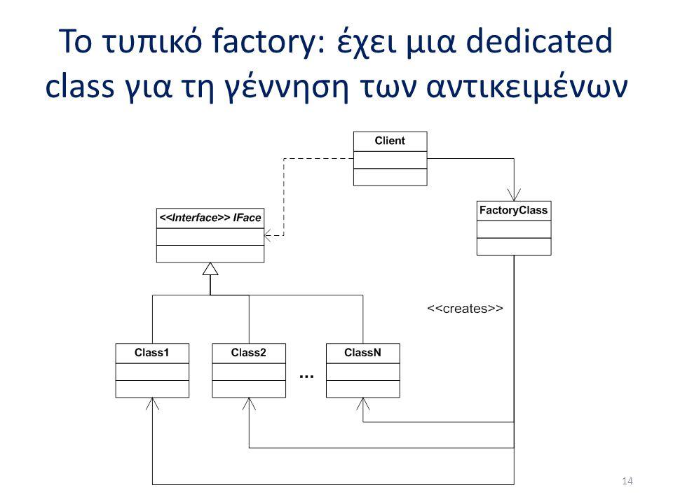 Το τυπικό factory: έχει μια dedicated class για τη γέννηση των αντικειμένων 14