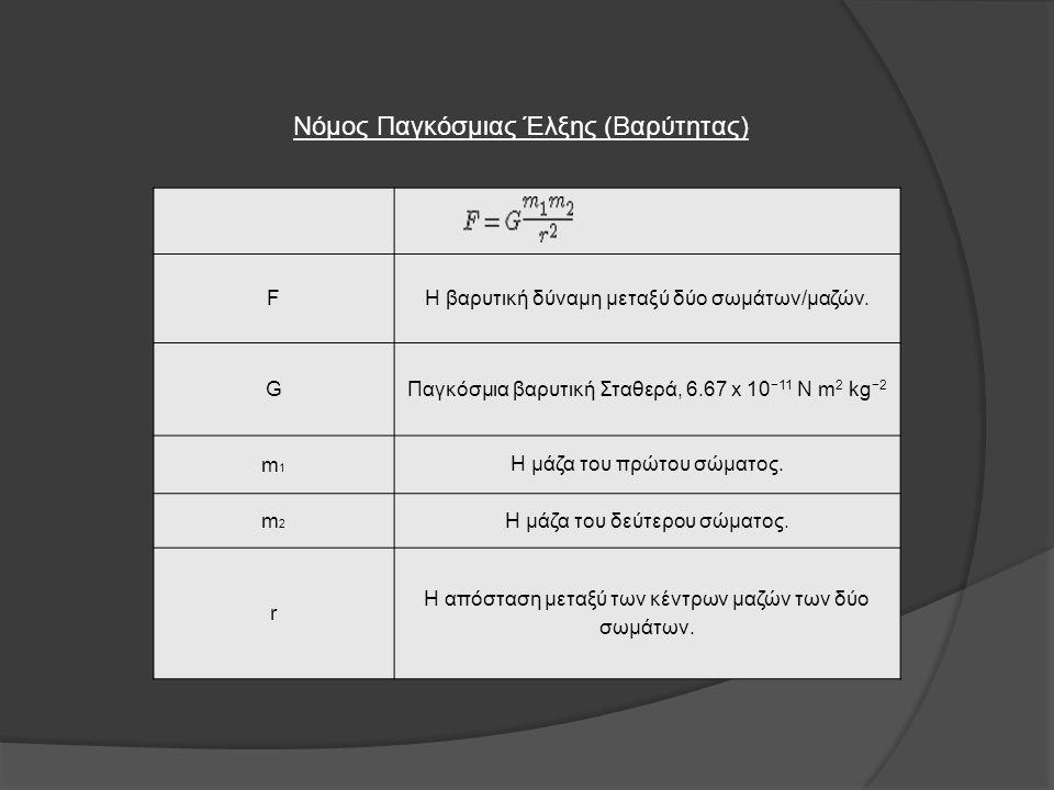 Νόμος Παγκόσμιας Έλξης (Βαρύτητας) FΗ βαρυτική δύναμη μεταξύ δύο σωμάτων/μαζών. GΠαγκόσμια βαρυτική Σταθερά, 6.67 x 10 −11 N m 2 kg −2 m1m1 Η μάζα του
