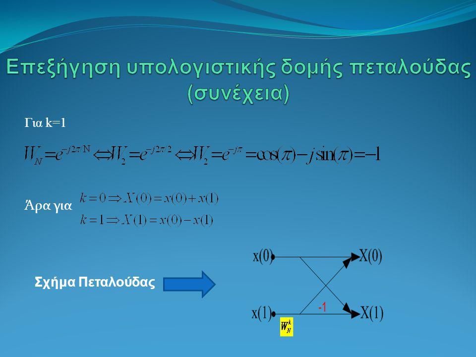 Για k=1 Άρα για Σχήμα Πεταλούδας