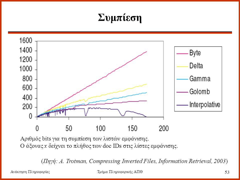 Ανάκτηση ΠληροφορίαςΤμήμα Πληροφορικής ΑΠΘ 53 Συμπίεση Αριθμός bits για τη συμπίεση των λιστών εμφάνισης. Ο άξονας x δείχνει το πλήθος των doc IDs στι