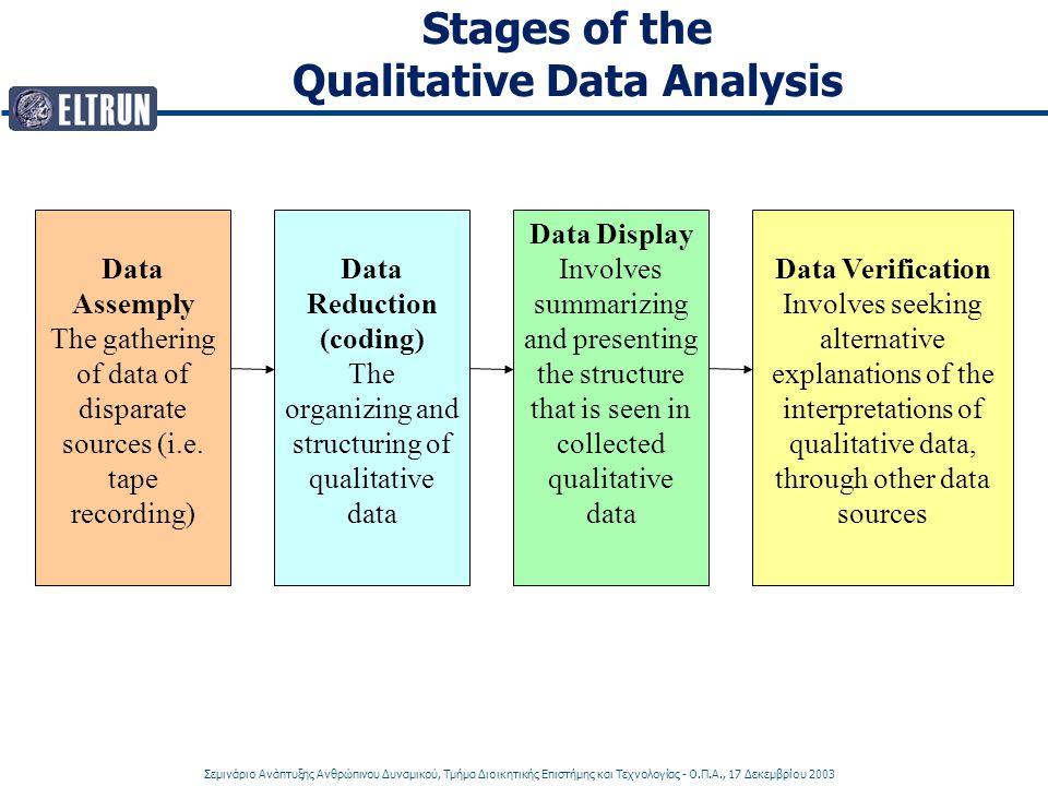 Σεμινάριο Ανάπτυξης Ανθρώπινου Δυναμικού, Τμήμα Διοικητικής Επιστήμης και Τεχνολογίας - Ο.Π.Α., 17 Δεκεμβρίου 2003 Stages of the Qualitative Data Anal