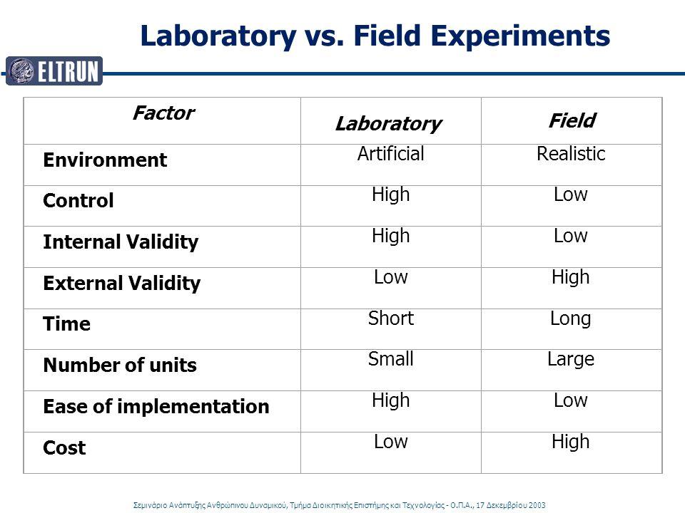 Σεμινάριο Ανάπτυξης Ανθρώπινου Δυναμικού, Τμήμα Διοικητικής Επιστήμης και Τεχνολογίας - Ο.Π.Α., 17 Δεκεμβρίου 2003 Laboratory vs. Field Experiments Fa