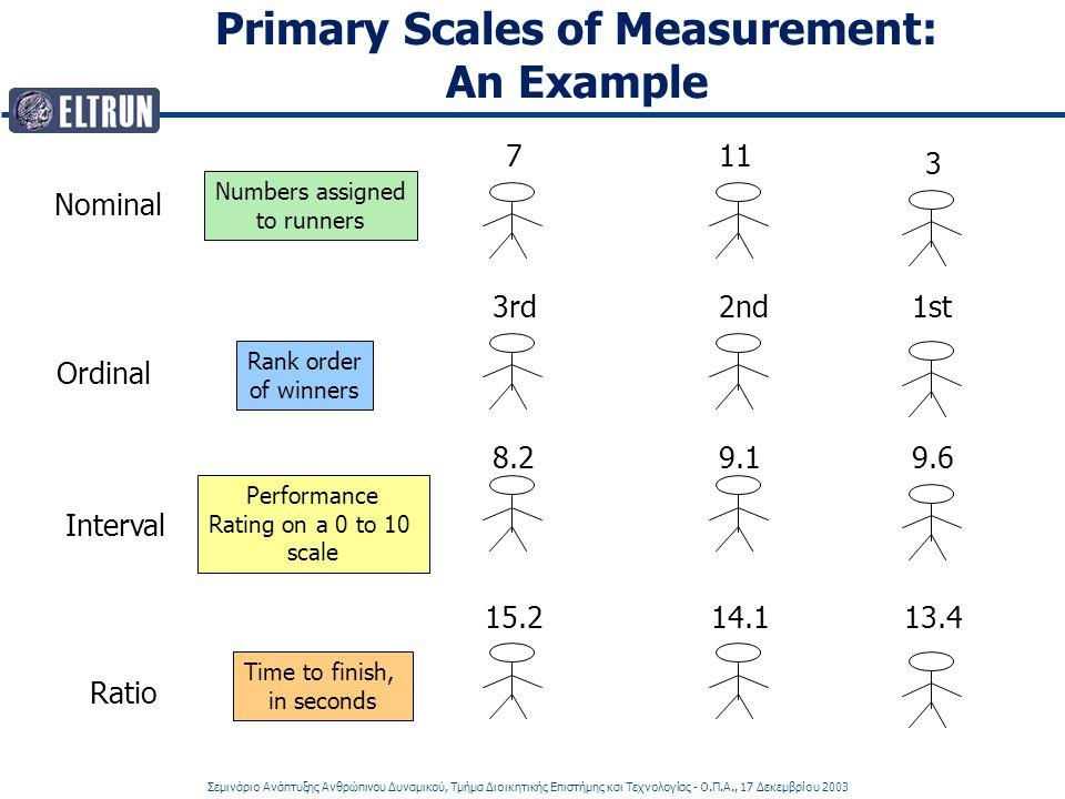 Σεμινάριο Ανάπτυξης Ανθρώπινου Δυναμικού, Τμήμα Διοικητικής Επιστήμης και Τεχνολογίας - Ο.Π.Α., 17 Δεκεμβρίου 2003 Primary Scales of Measurement: An Example Nominal Ordinal Interval Ratio 711 3 Numbers assigned to runners Rank order of winners Performance Rating on a 0 to 10 scale Time to finish, in seconds 3rd2nd1st 8.29.19.6 15.214.113.4