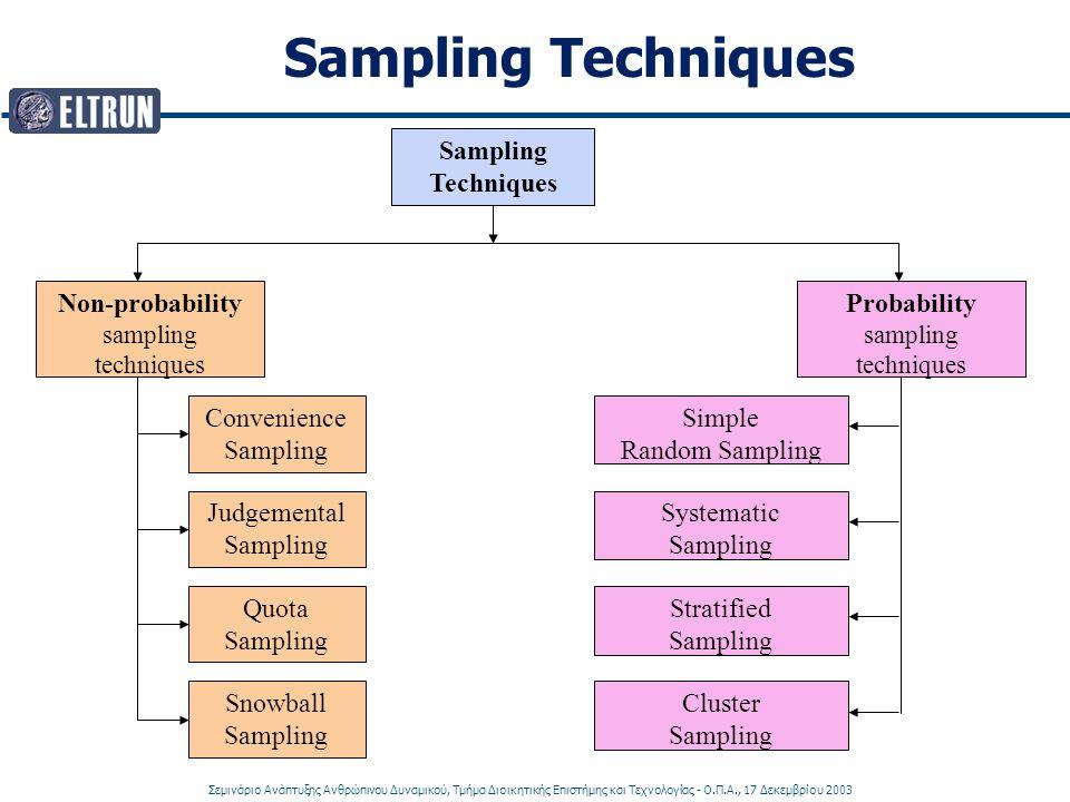 Σεμινάριο Ανάπτυξης Ανθρώπινου Δυναμικού, Τμήμα Διοικητικής Επιστήμης και Τεχνολογίας - Ο.Π.Α., 17 Δεκεμβρίου 2003 Sampling Techniques Non-probability sampling techniques Probability sampling techniques Judgemental Sampling Convenience Sampling Quota Sampling Snowball Sampling Simple Random Sampling Systematic Sampling Stratified Sampling Cluster Sampling
