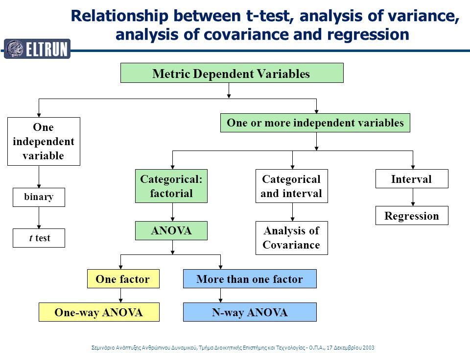 Σεμινάριο Ανάπτυξης Ανθρώπινου Δυναμικού, Τμήμα Διοικητικής Επιστήμης και Τεχνολογίας - Ο.Π.Α., 17 Δεκεμβρίου 2003 Relationship between t-test, analysis of variance, analysis of covariance and regression One independent variable One or more independent variables binary Metric Dependent Variables t test Categorical: factorial ANOVA More than one factorOne factor Categorical and interval Analysis of Covariance Interval Regression N-way ANOVAOne-way ANOVA