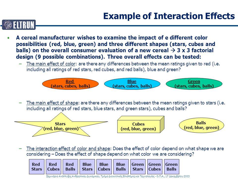 Σεμινάριο Ανάπτυξης Ανθρώπινου Δυναμικού, Τμήμα Διοικητικής Επιστήμης και Τεχνολογίας - Ο.Π.Α., 17 Δεκεμβρίου 2003 Example of Interaction Effects A cereal manufacturer wishes to examine the impact of e different color possibilities (red, blue, green) and three different shapes (stars, cubes and balls) on the overall consumer evaluation of a new cereal  3 x 3 factorial design (9 possible combinations).