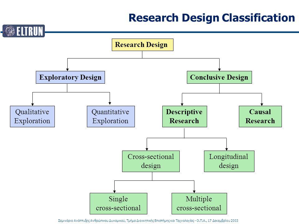 Σεμινάριο Ανάπτυξης Ανθρώπινου Δυναμικού, Τμήμα Διοικητικής Επιστήμης και Τεχνολογίας - Ο.Π.Α., 17 Δεκεμβρίου 2003 Research Design Classification Rese