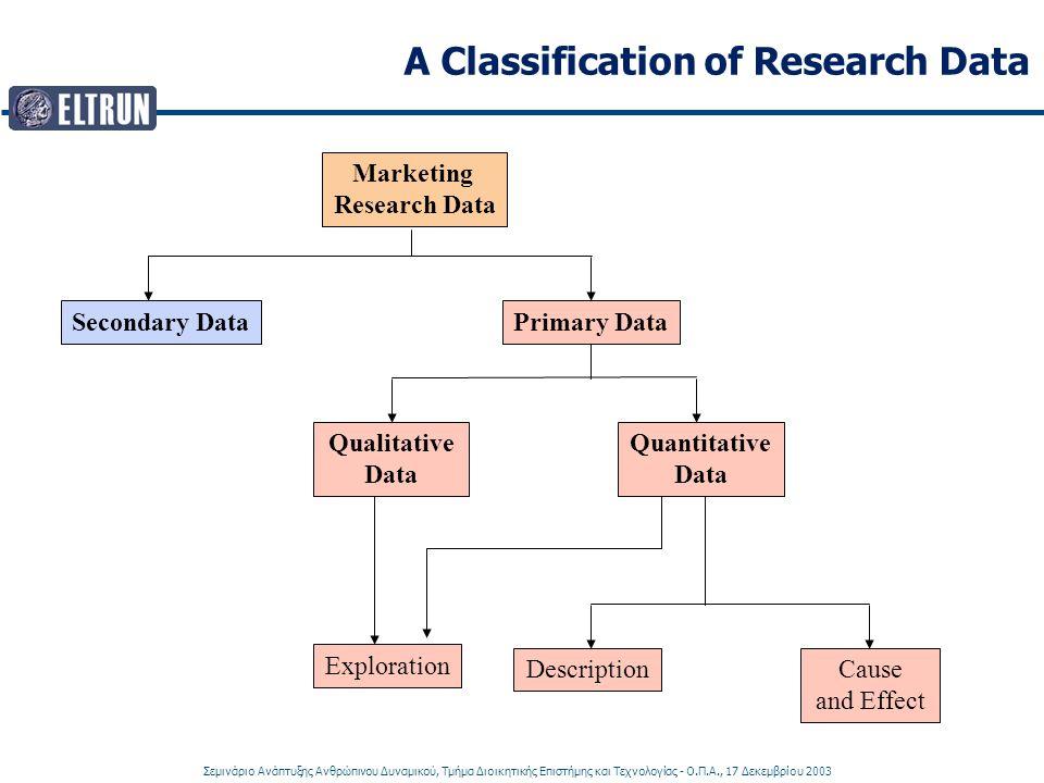 Σεμινάριο Ανάπτυξης Ανθρώπινου Δυναμικού, Τμήμα Διοικητικής Επιστήμης και Τεχνολογίας - Ο.Π.Α., 17 Δεκεμβρίου 2003 A Classification of Research Data Marketing Research Data Secondary DataPrimary Data Qualitative Data Quantitative Data DescriptionCause and Effect Exploration