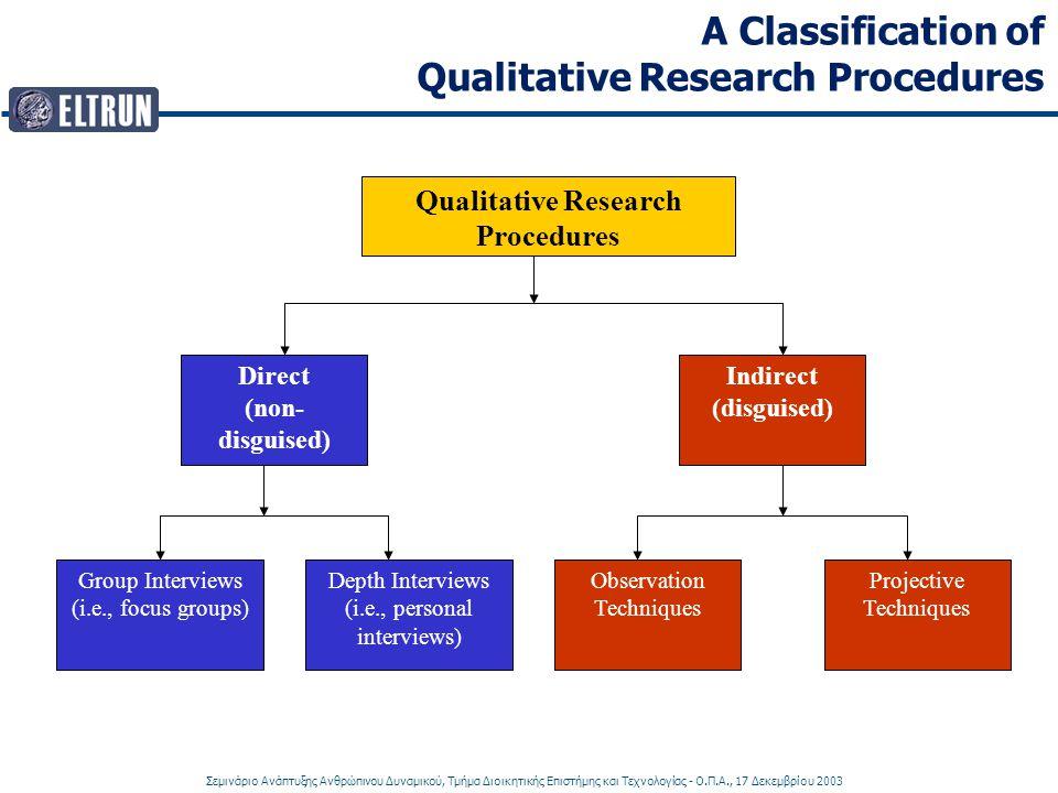Σεμινάριο Ανάπτυξης Ανθρώπινου Δυναμικού, Τμήμα Διοικητικής Επιστήμης και Τεχνολογίας - Ο.Π.Α., 17 Δεκεμβρίου 2003 A Classification of Qualitative Research Procedures Direct (non- disguised) Indirect (disguised) Group Interviews (i.e., focus groups) Depth Interviews (i.e., personal interviews) Observation Techniques Projective Techniques Qualitative Research Procedures