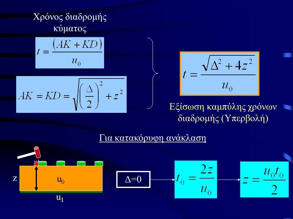δtδt u0u0 u1u1 z A K D t0t0 Δ Ανάκλαση σε οριζόντια επιφάνεια Διάδοση κυμάτων ανάκλασης Πηγή «Α»  Κ  Γεώφωνο «D» δtδt u0u0 u1u1 z A K D t0t0 Δ δtδt